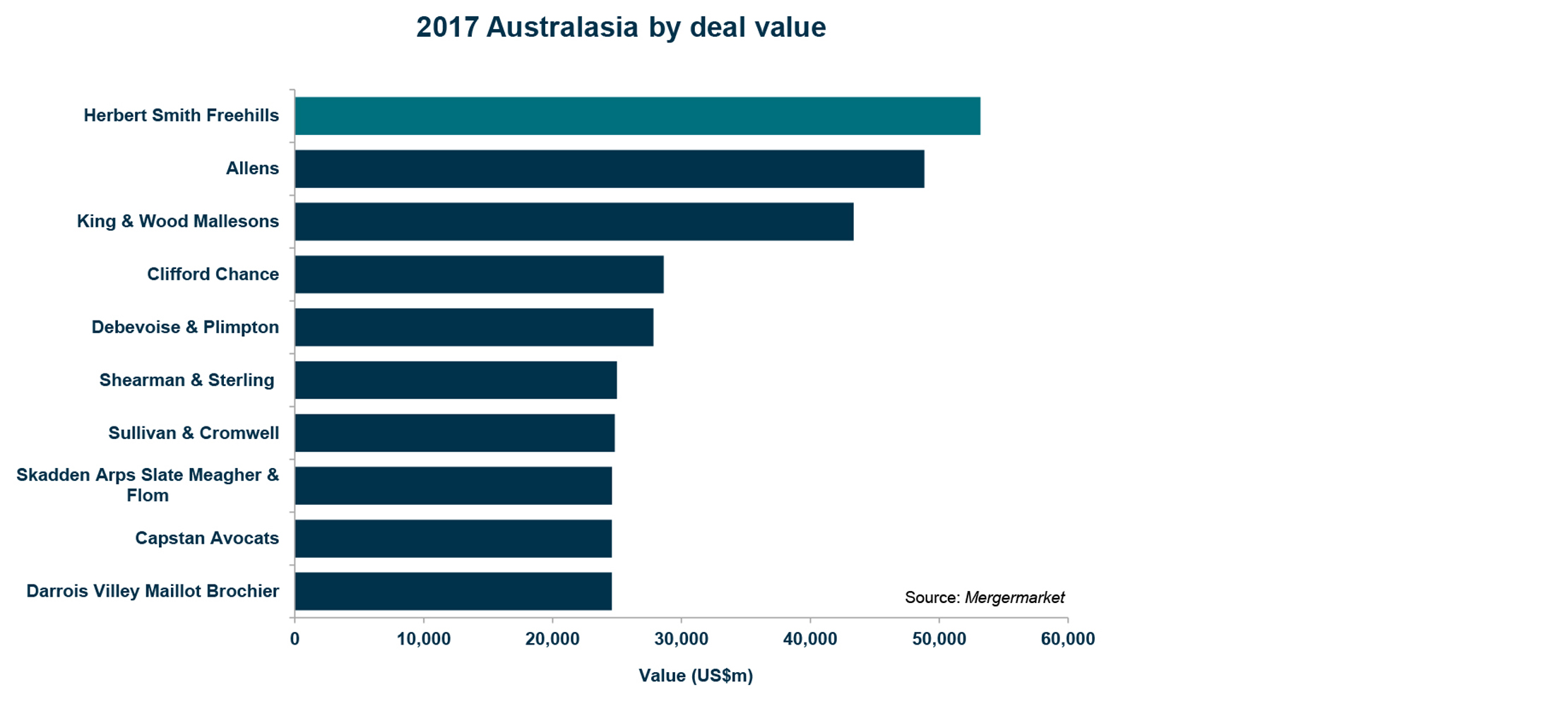 Total deals by value - Mergermarket
