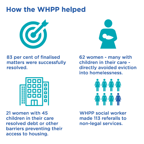 How the WHPP helped